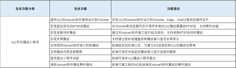 Chrome、Firefox等浏览器低延迟播放海康、大华RTSP解决方案(图3)